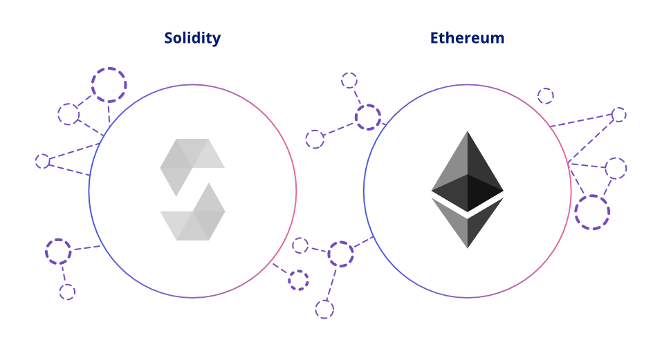 Solidity and smart contracts: an overview