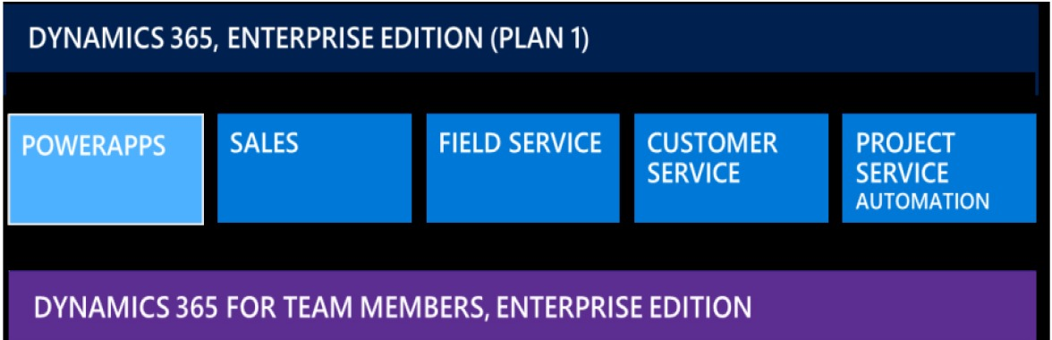 Dynamics 365 Enterprise Edition Plan 1 includes Power Apps, Sales, Field Service, Customer Service and Project Service Automation
