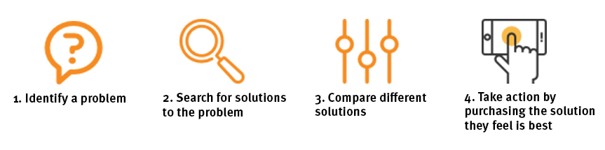 1. Identify a problem. 2. Search for solutions to the problem. 3. Compare different solutions. 4. Take action by purchasing the solution they feel is best.