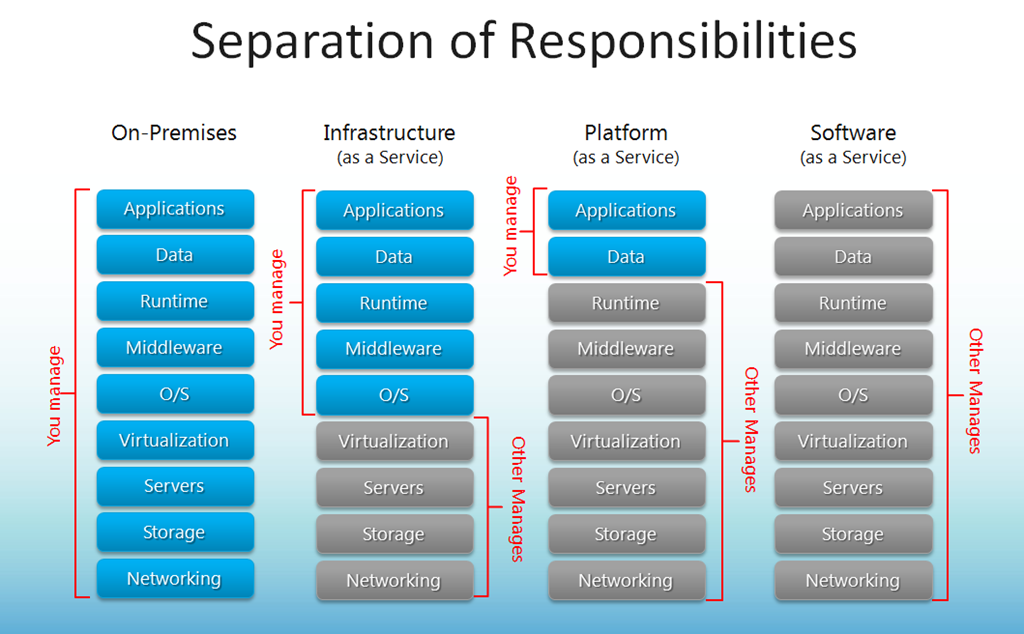 In the separation of responsibilities:  For on-premises, you manage applications, data, runtime, middleware, O/S, virtualization, servers, storage, and networking.  For infrastructure (as a service), you manage you manage applications, data, runtime, middleware, and O/S, while virtualization, servers, storage, and networking are managed elsewhere.  For platform (as a service), you manage you manage applications and data, while runtime, middleware, O/S, virtualization, servers, storage, and networking are managed elsewhere.  And for software (as a service), applications, data, runtime, middleware, O/S, virtualization, servers, storage, and networking are managed for you.