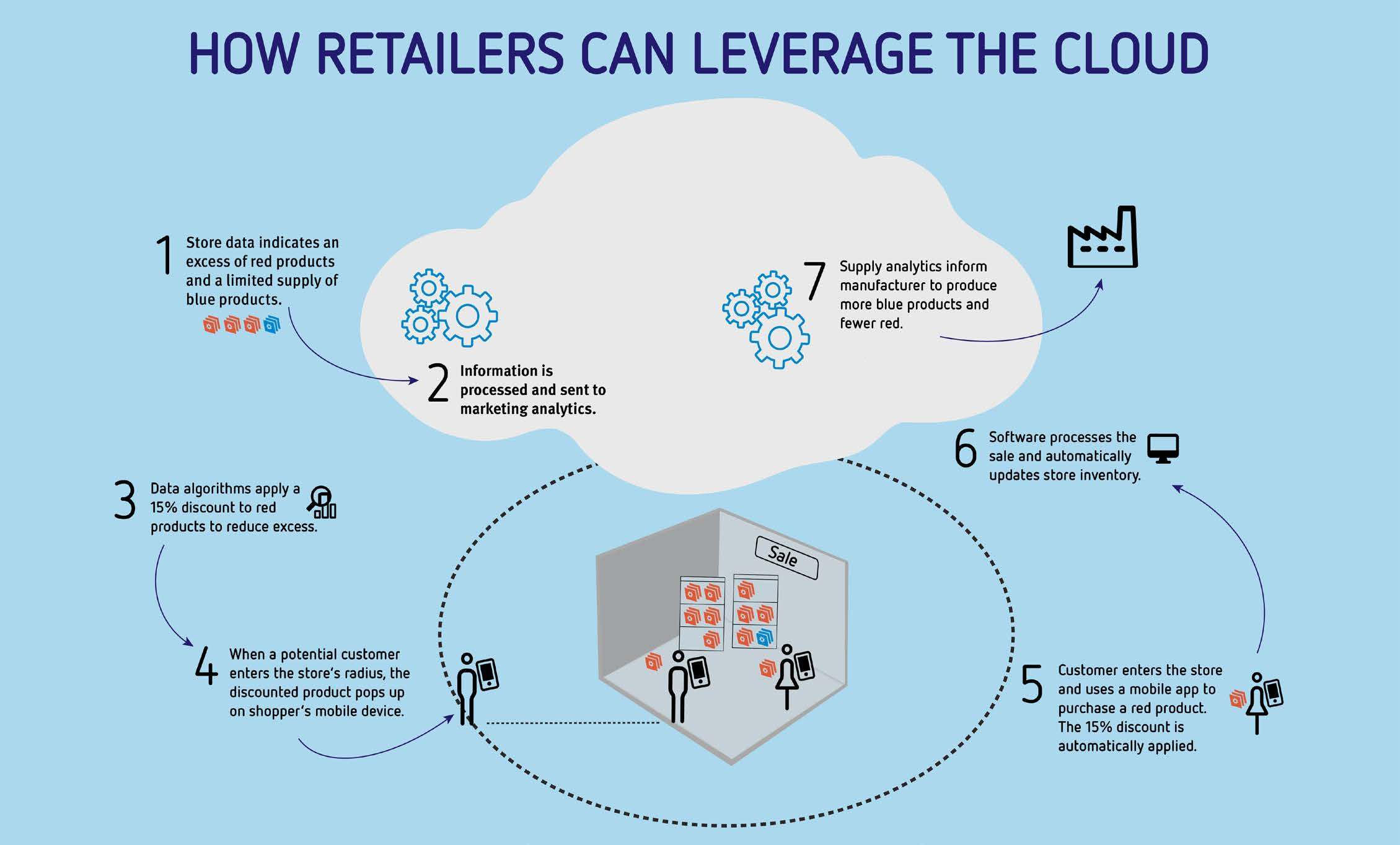An example of how retailers can leverage the cloud:   1. Store data indicates an excess of red products and a limited supply of blue products.  2. Information is processed and sent to marketing analytics.  3. Data algorithms apply a 15% discount to products to reduce excess.  4. When a potential customer enters the store's radius, the discounted product pops on the shopper's mobile device.   5. The customer enters the store and uses a mobile app to purchase a red product. The 15% discount is automatically applied.  6. Software processes the sale and automatically updates store inventory.   7. Supply analytics inform the manufacturer to produce more blue products and fewer red products.