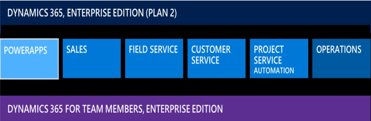 Plan 2 contains everything in Plan 1 plus Dynamics 365 for Operations.