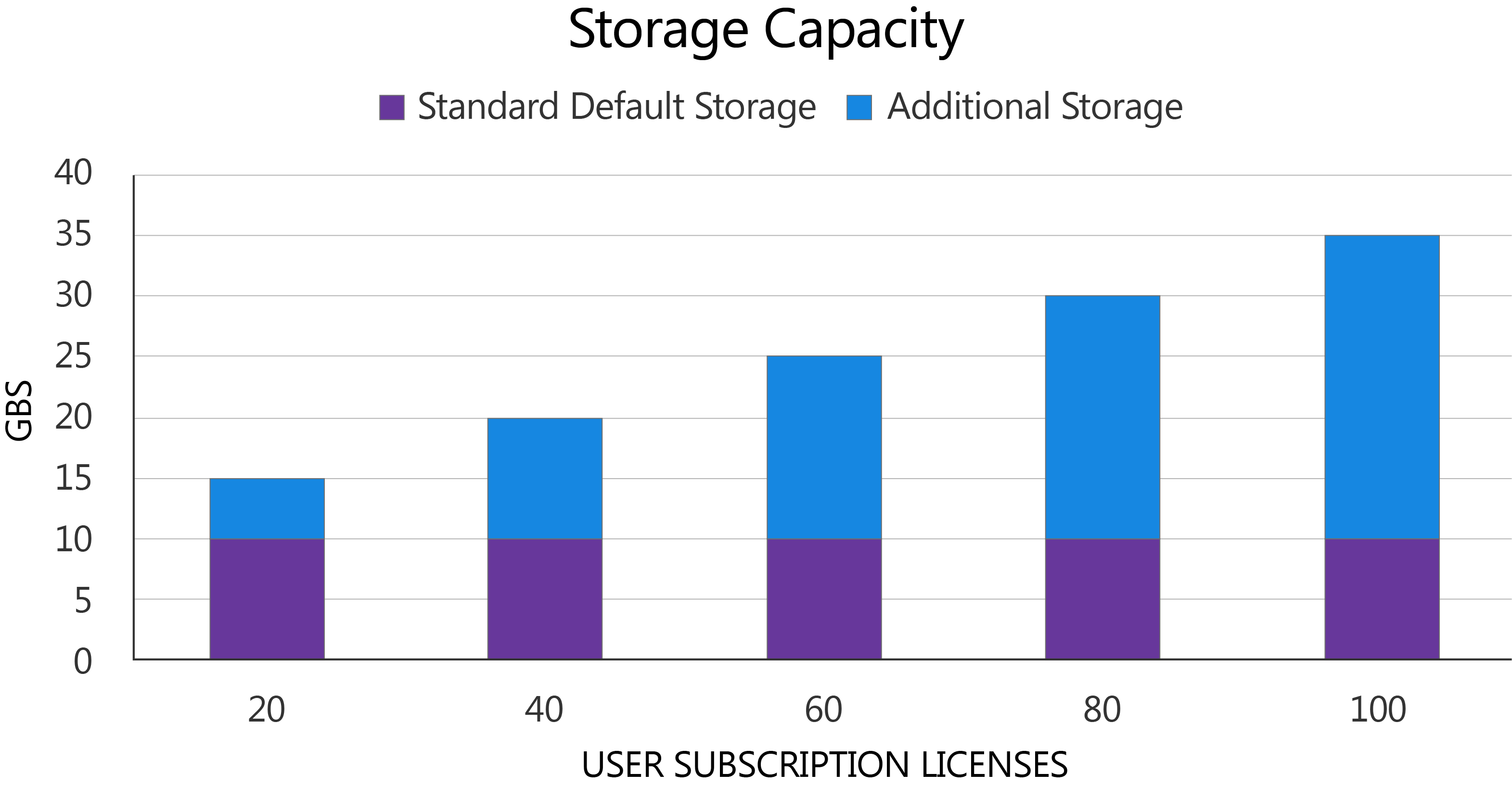 This graph showcases how additional GBs of storage are added as the number of user subscription licenses increases.