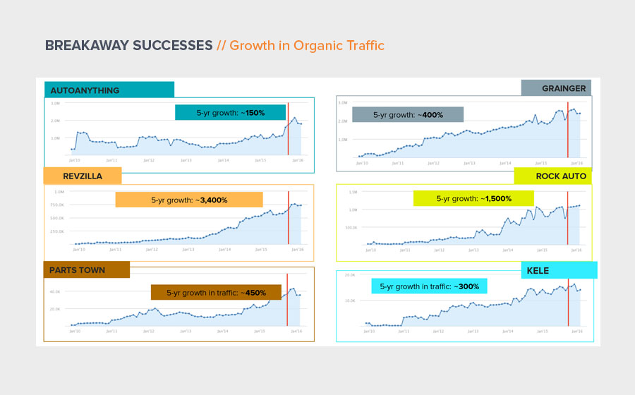 Springbox Research Analysis Kele Traffic Growth