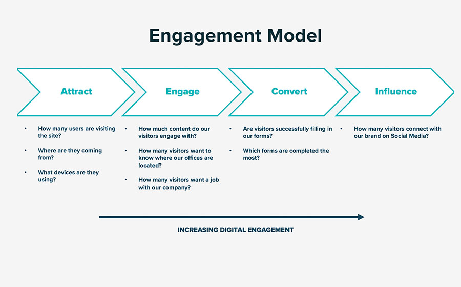 Springbox Analytics Reporting Nitsche Engagement Model
