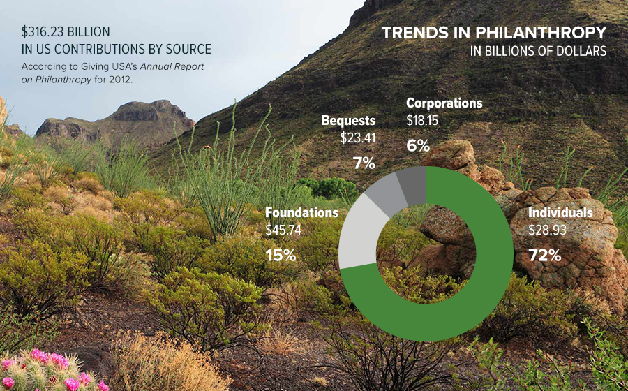Springbox Campaign Strategy Texas Parks And Wildlife Trends
