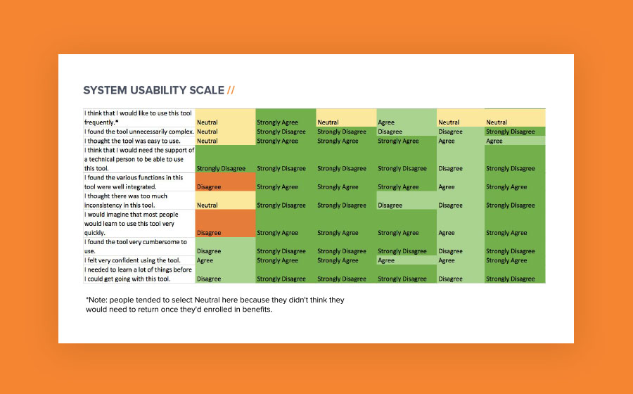 Springbox User Research NCOA System Usability Scale