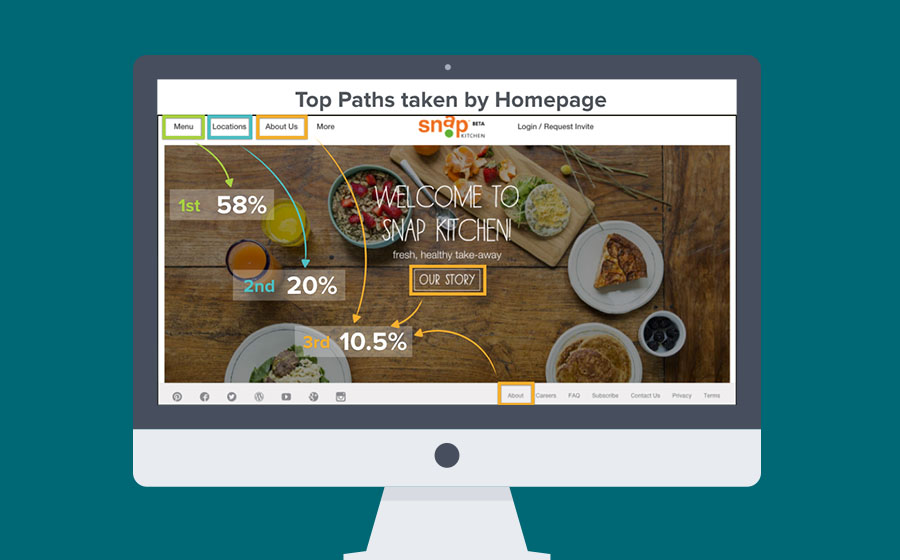 Springbox Spring Map Snap Kitchen Homepage Paths