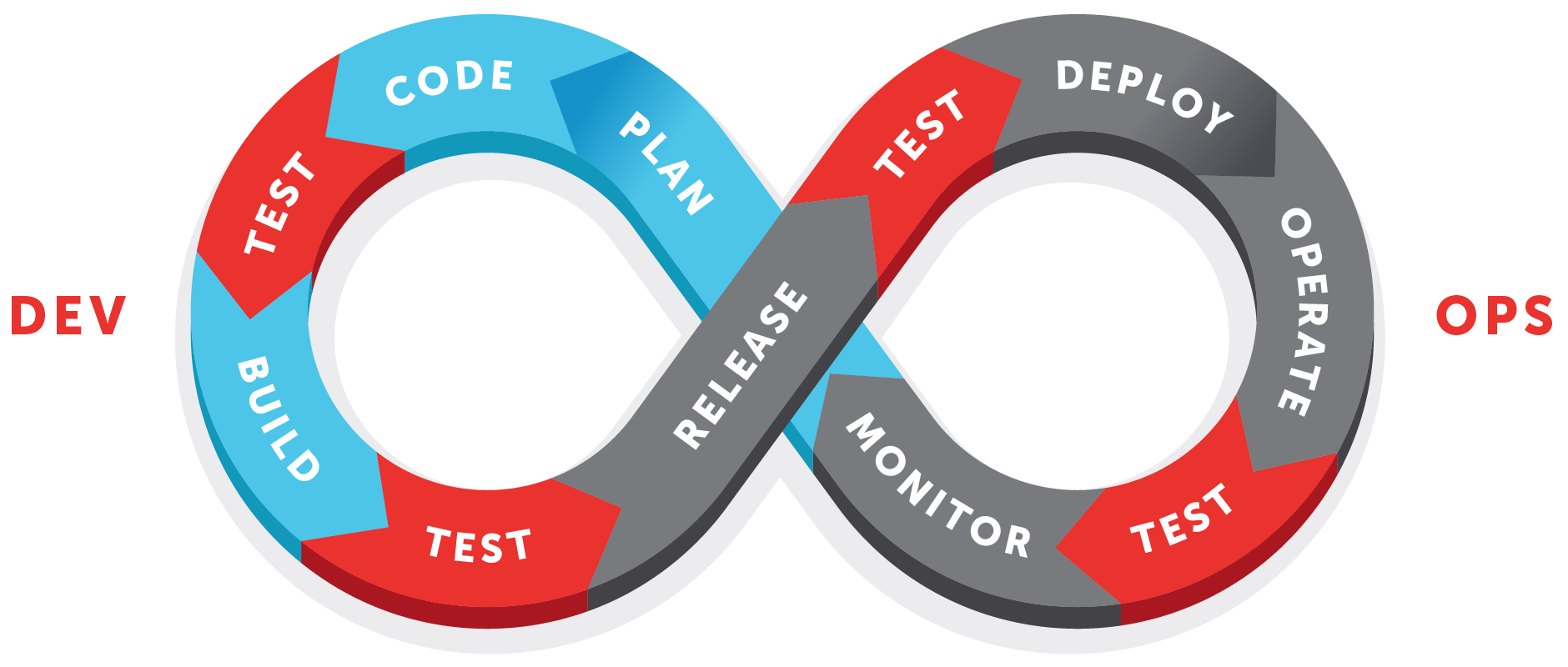 continuous testing loop
