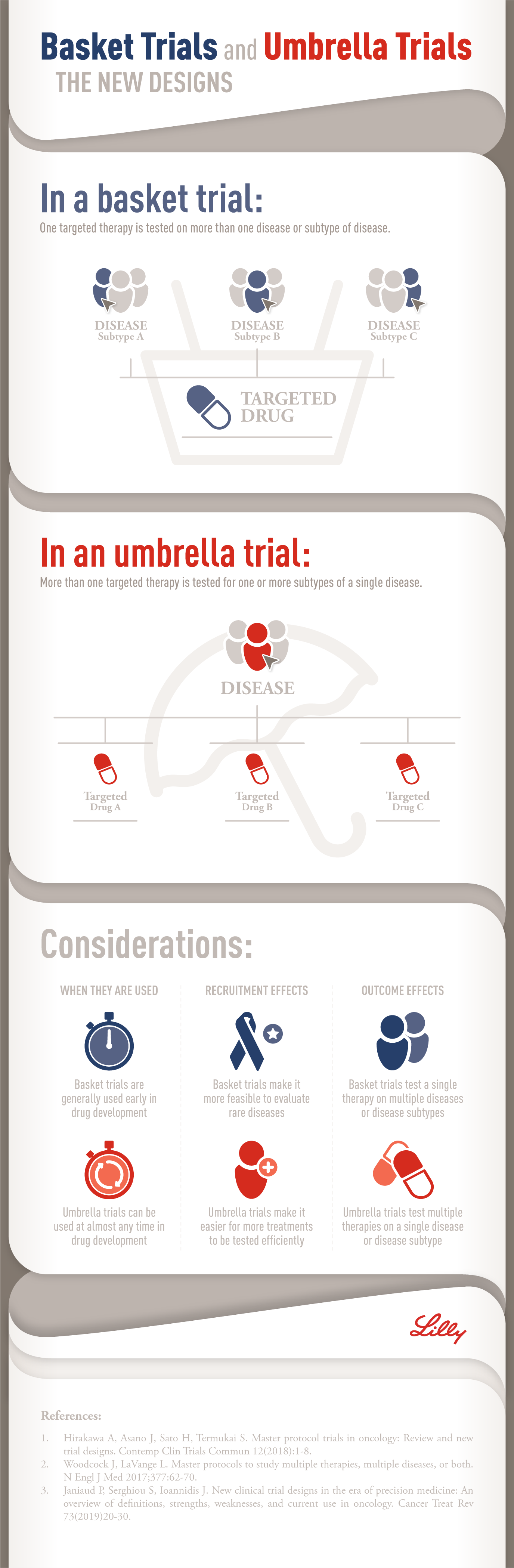 Basket and Umbrella Studies Infographic