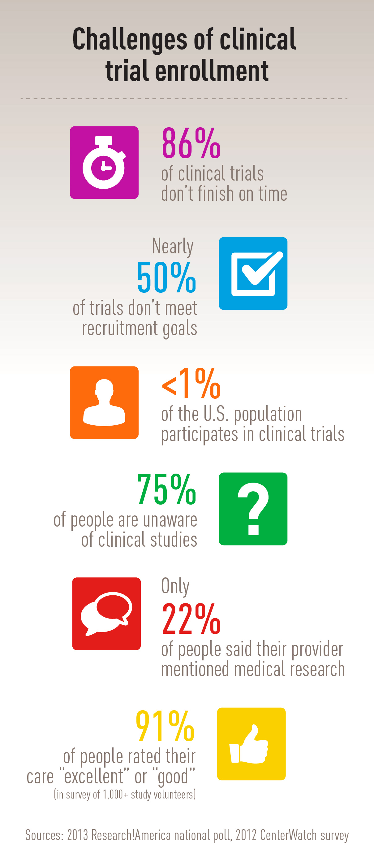 05.20.15-Lilly-Science-Infographic-2-clinical-research-participation