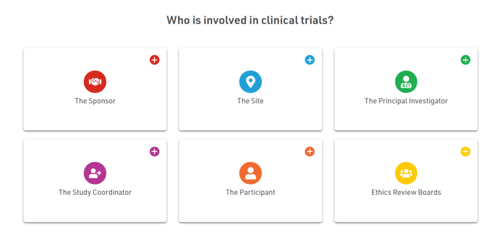 Who is involved in clinical trials