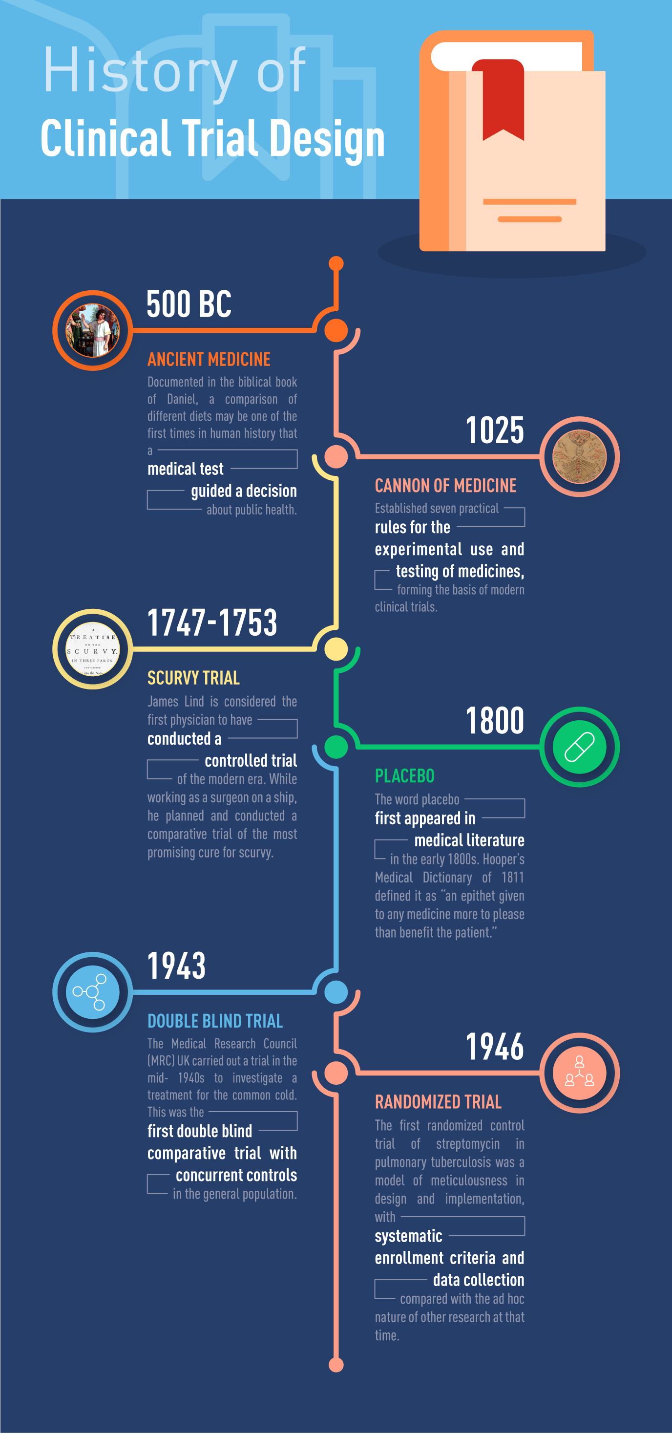 HistoryOfClinicalTrials ClinicalTrialDesign1 Infographic 18Jul2019-01