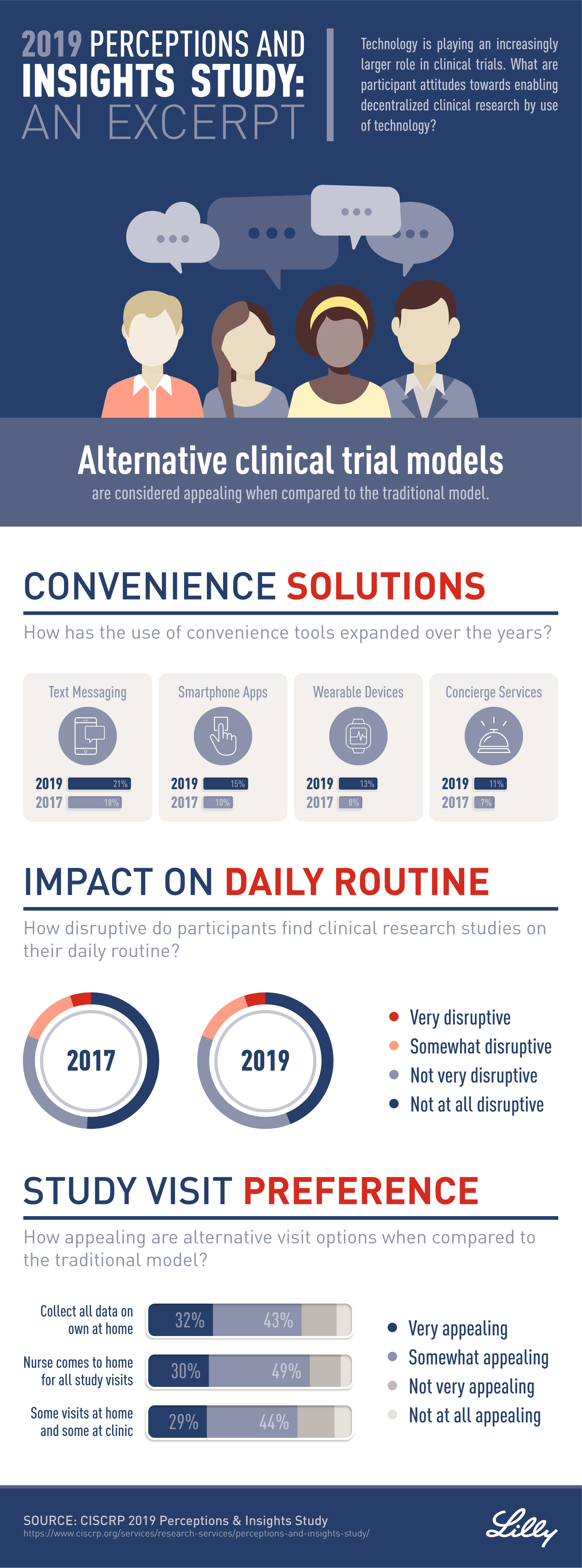 CISCRP Infographic Part 2