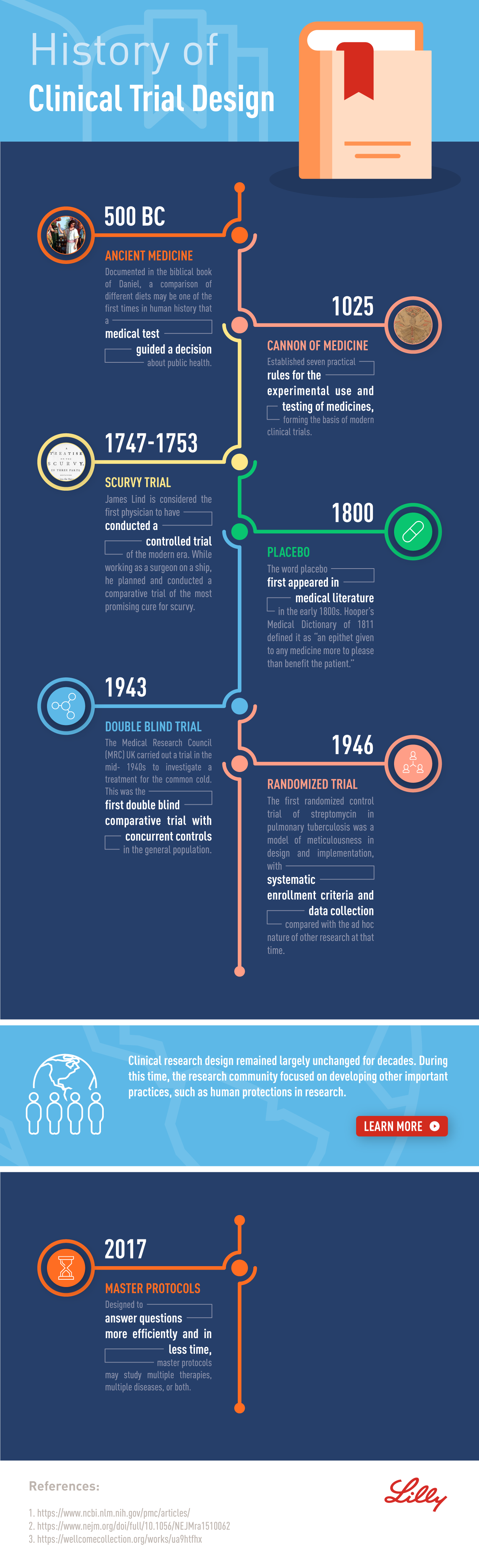 HistoryOfClinicalTrials ClinicalTrialDesign Combined Infographic 28Oct2019-01