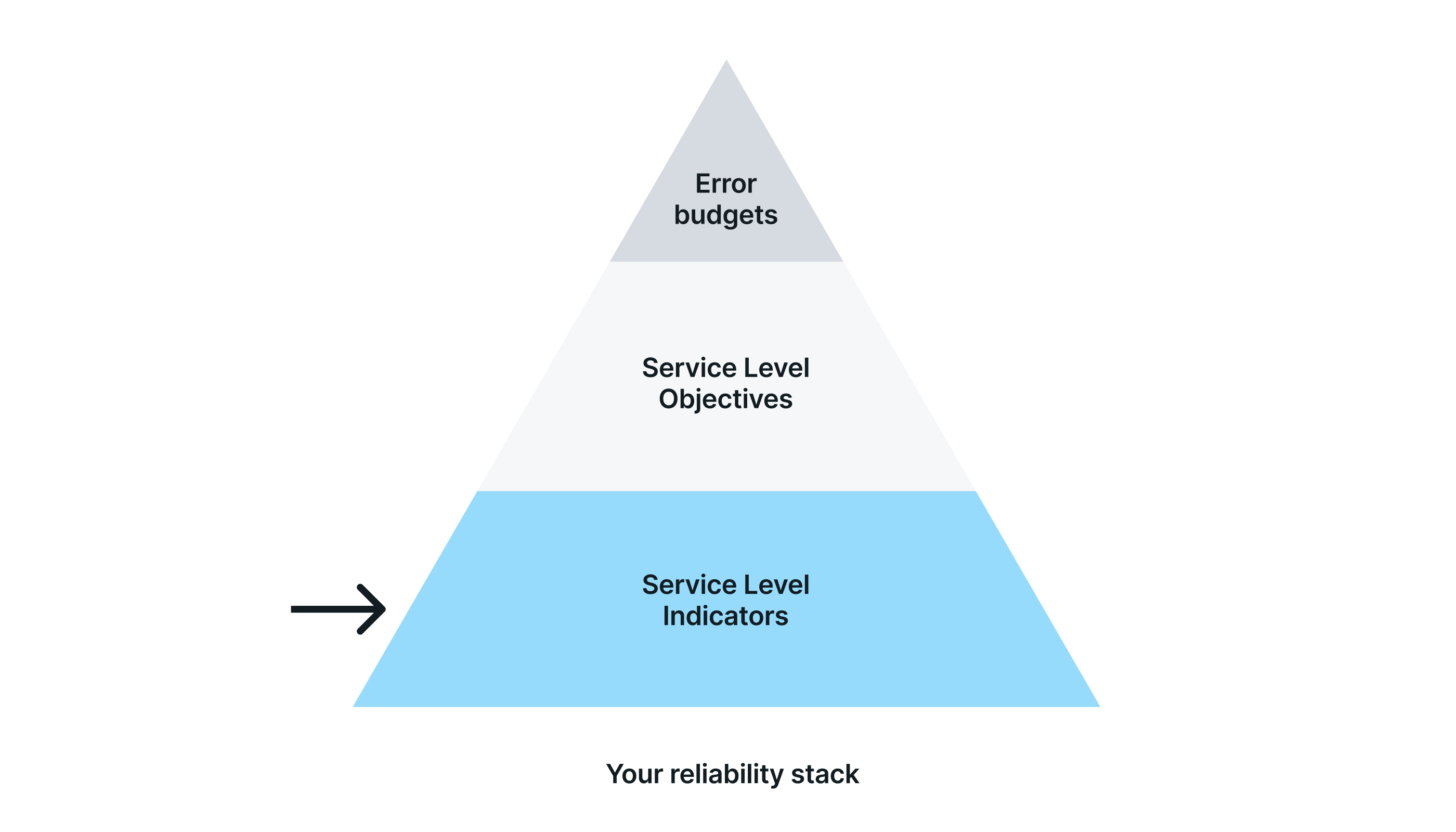Service Level Indicators (SLIs) in reliability stack