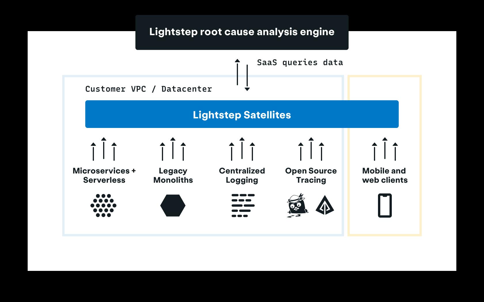 Lightstep's unique Satellite Architecture