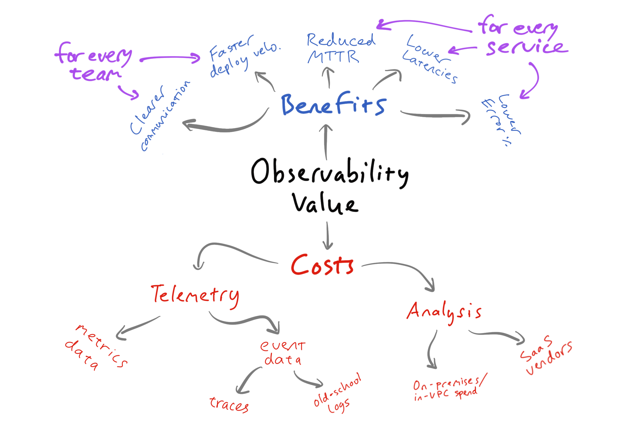 Value – diagrammatic