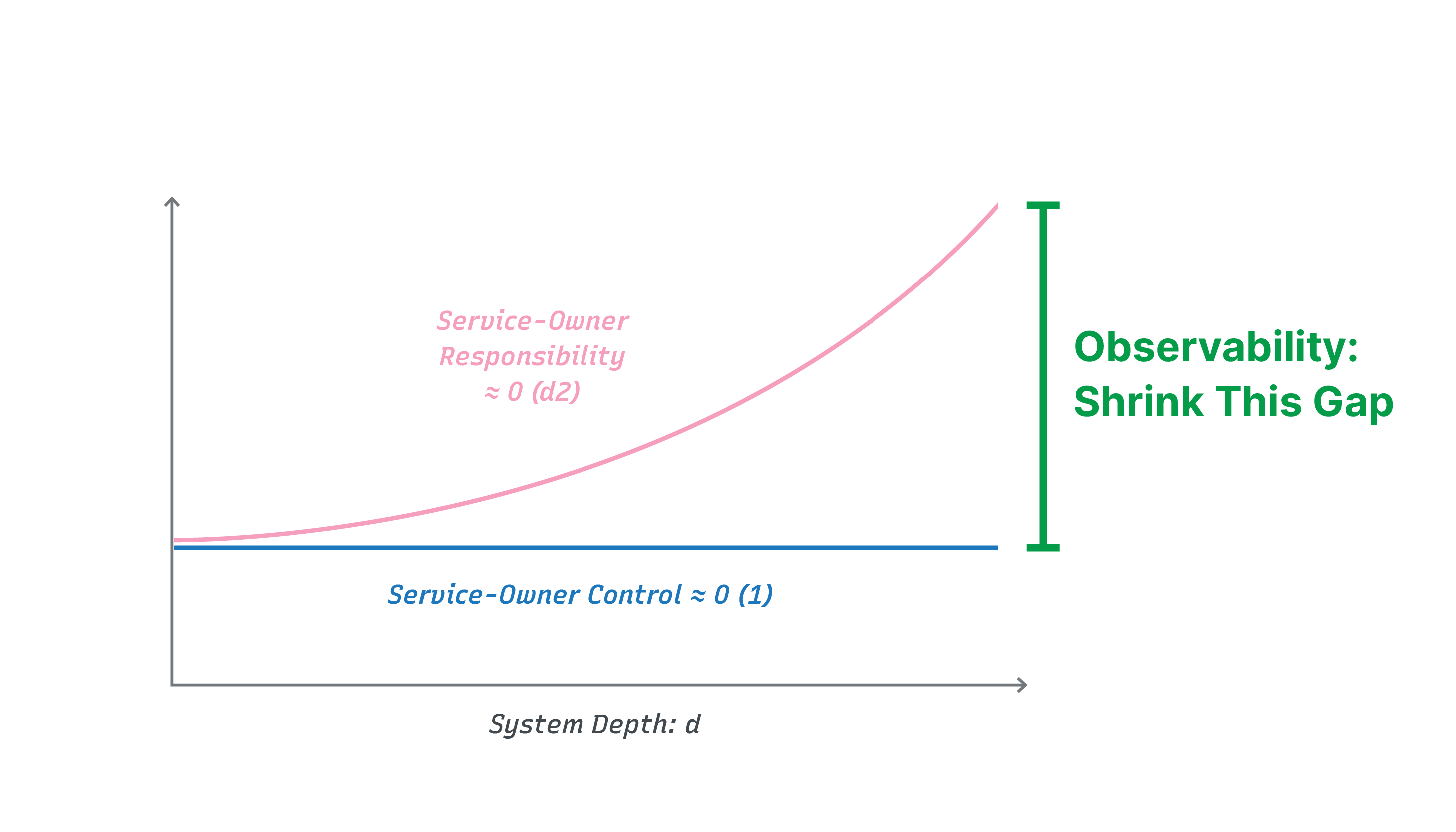 Deep Systems Graph for Observability
