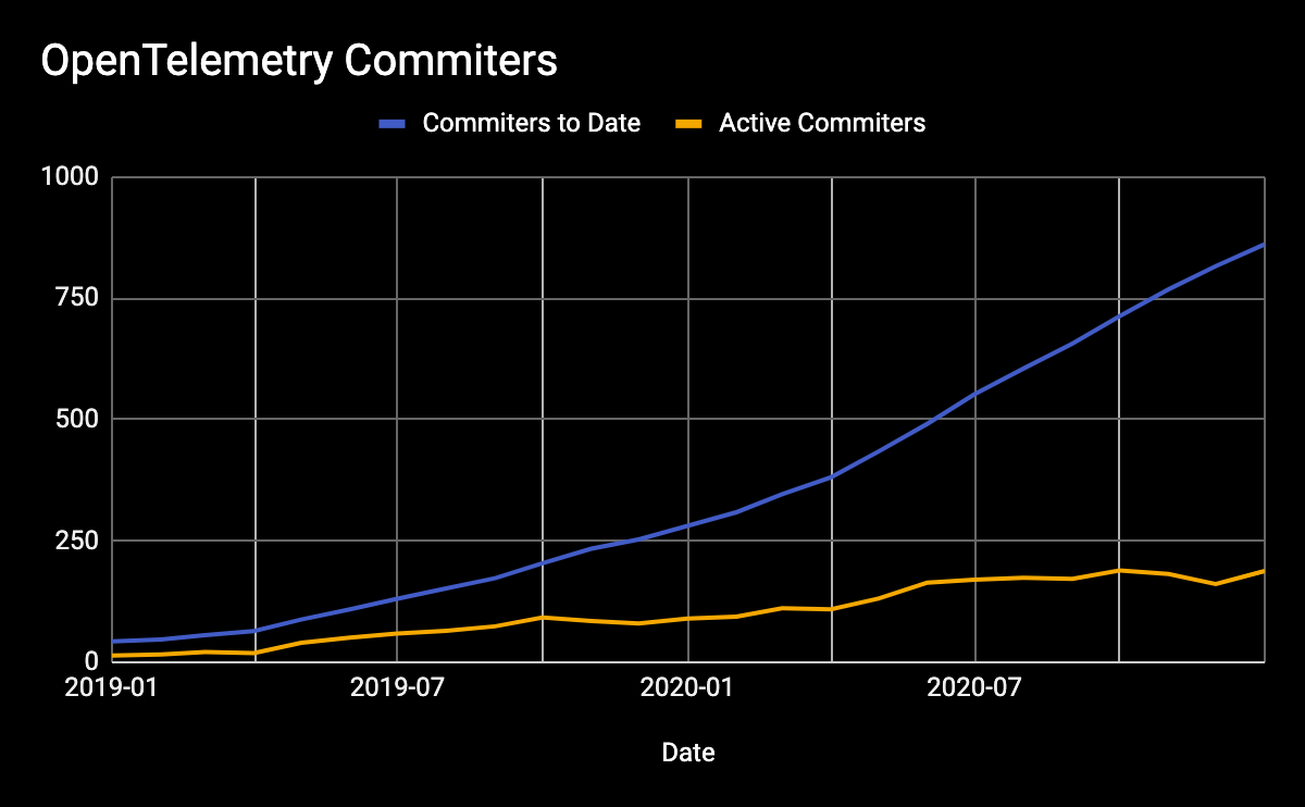 OpenTelemetry Commiters