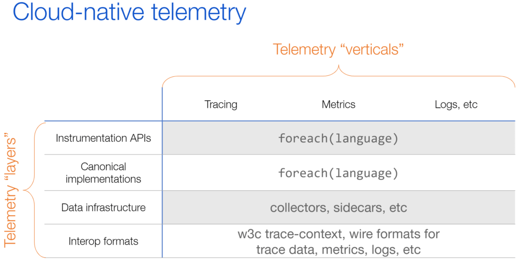 Cloud-Native Telemetry