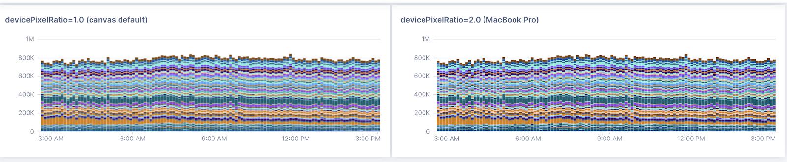 Lightstep Metrics Charting - devicePixelRatio 3