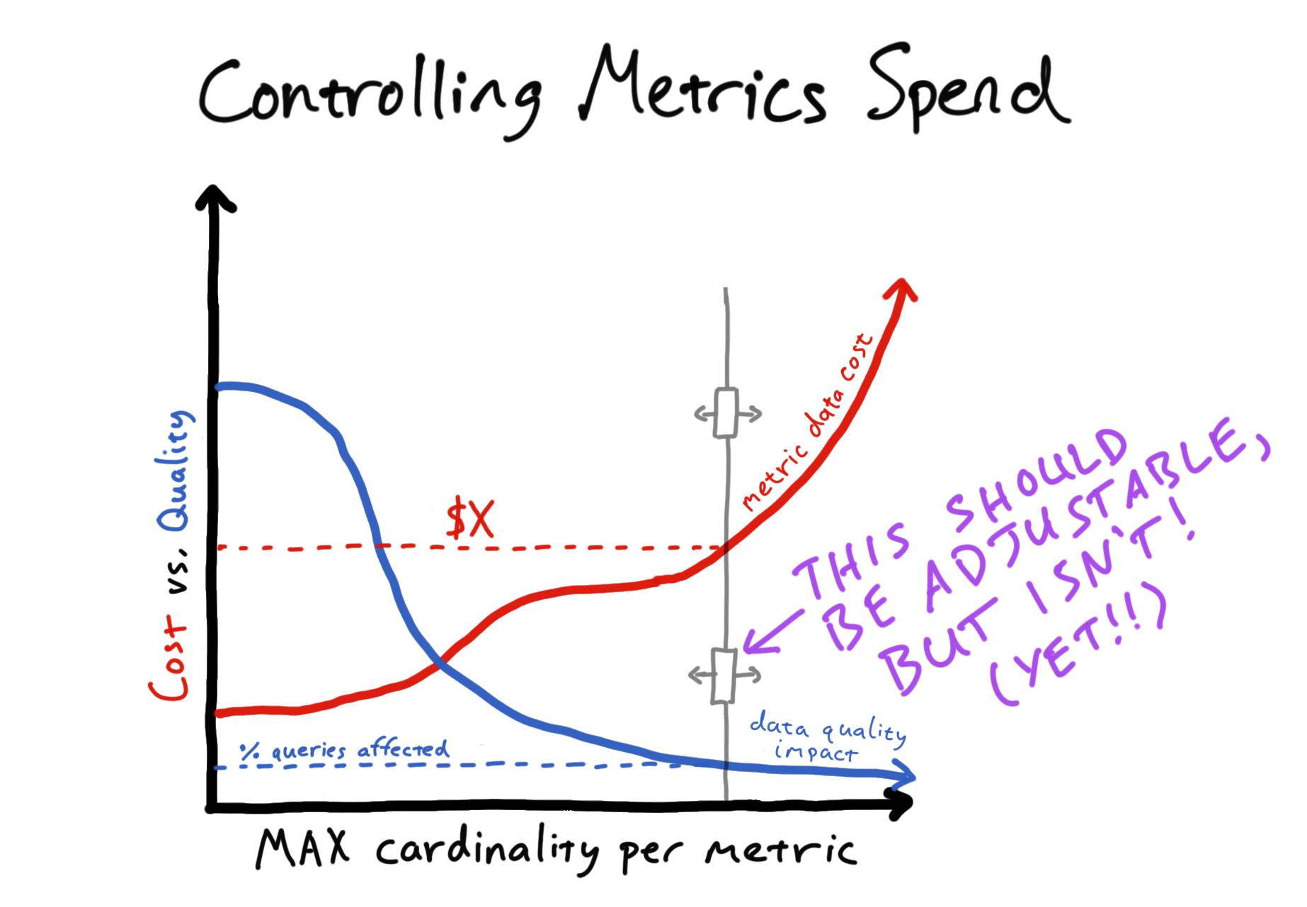 Controlling Metrics Spend