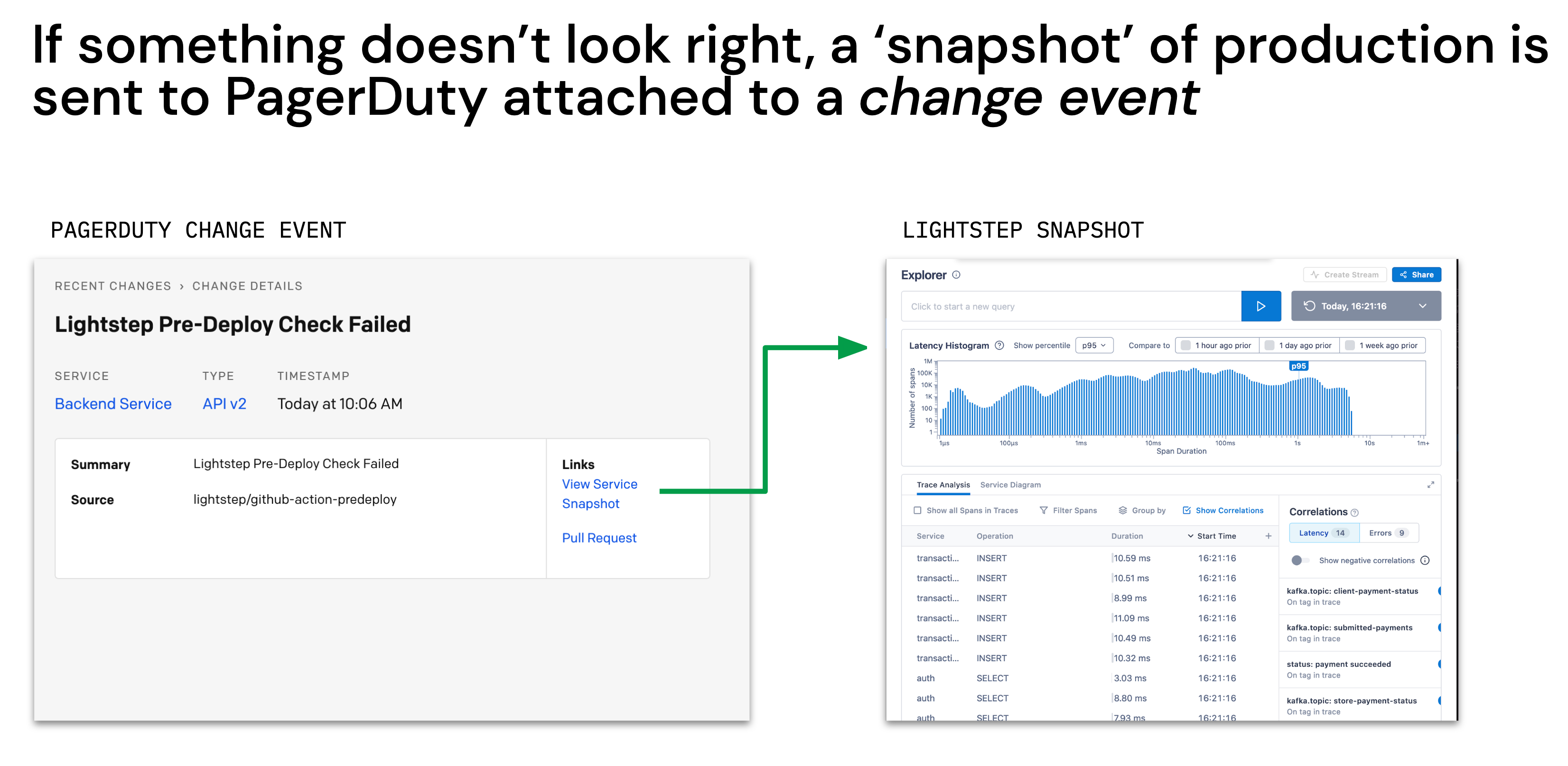 PagerDuty to Lightstep Snapshot