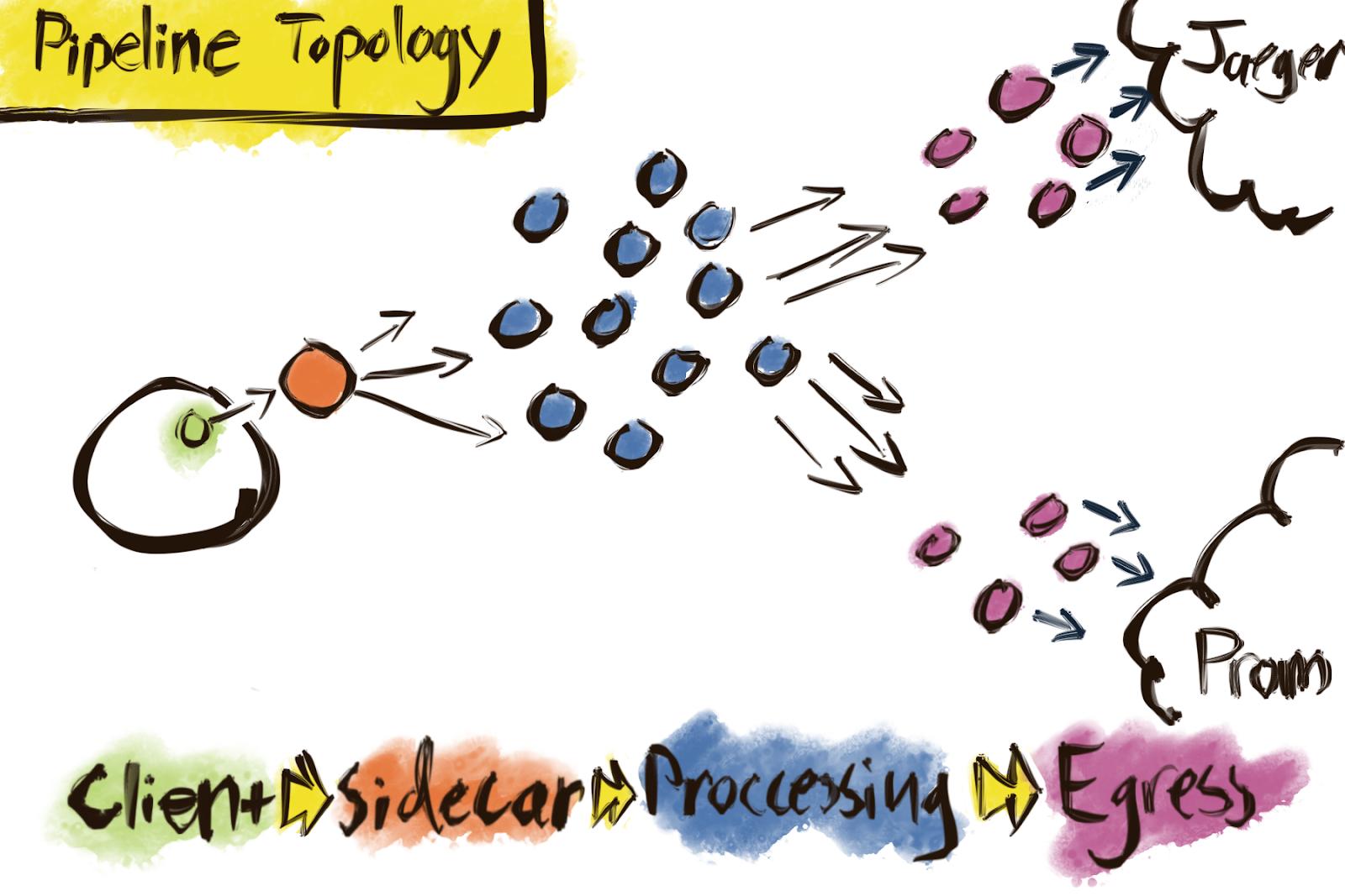 OpenTelemetry Pipeline Topology