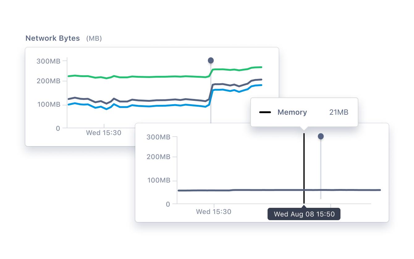Lightstep metrics