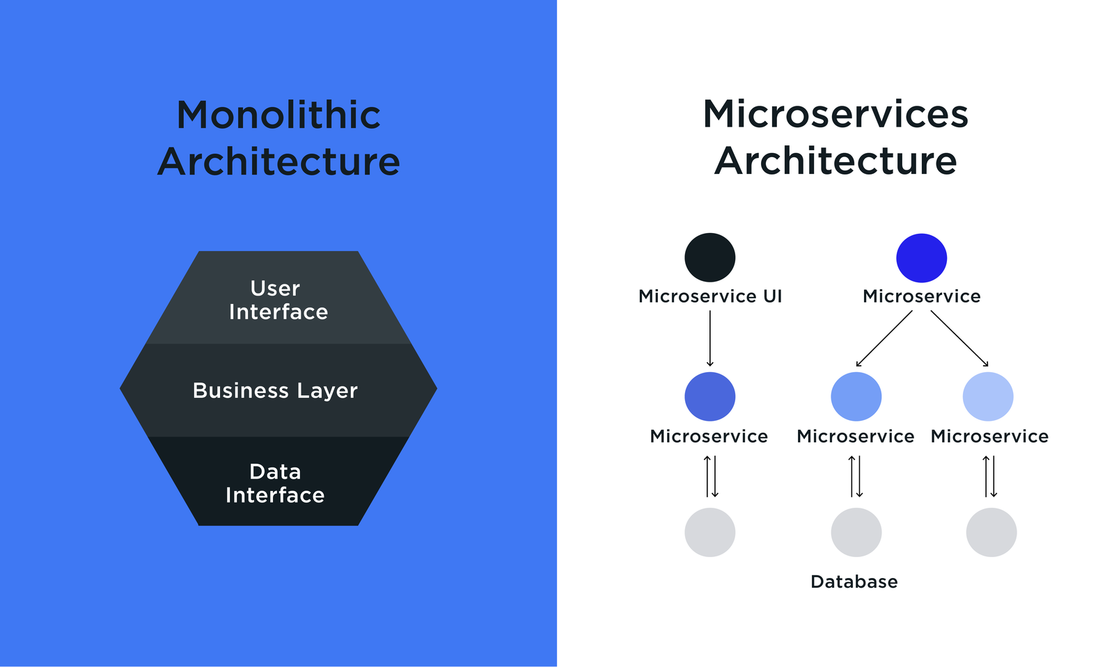 lightstep-microservice-architecture