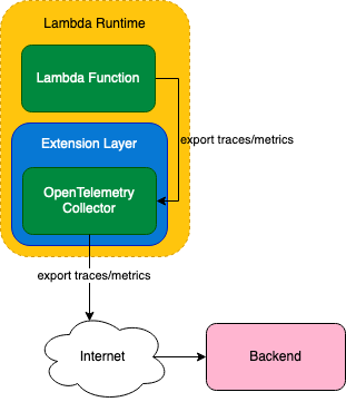 Instrument your Lambda Functions with OpenTelemetry