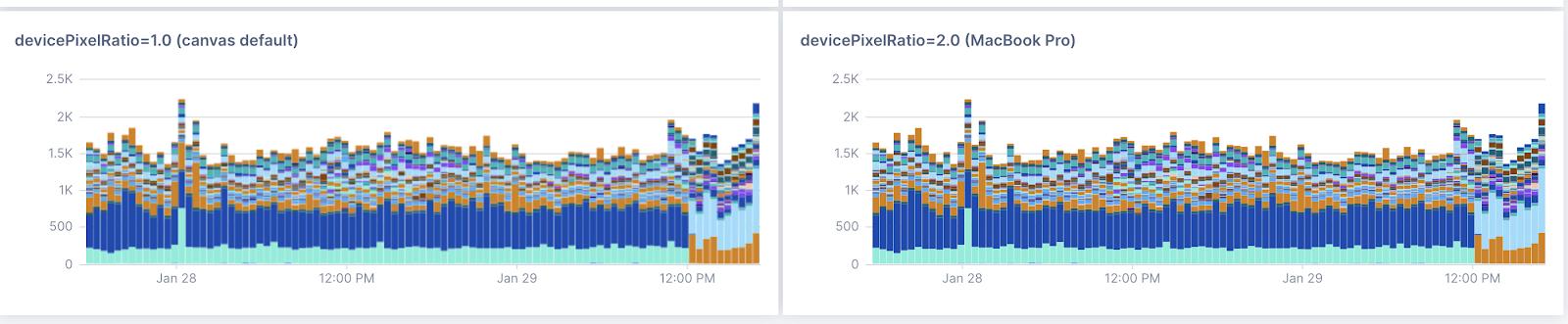 Lightstep Metrics Charting - devicePixelRatio 2