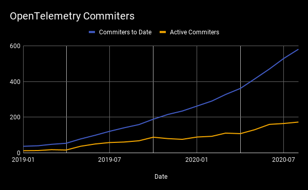 OpenTelemetry Commiters