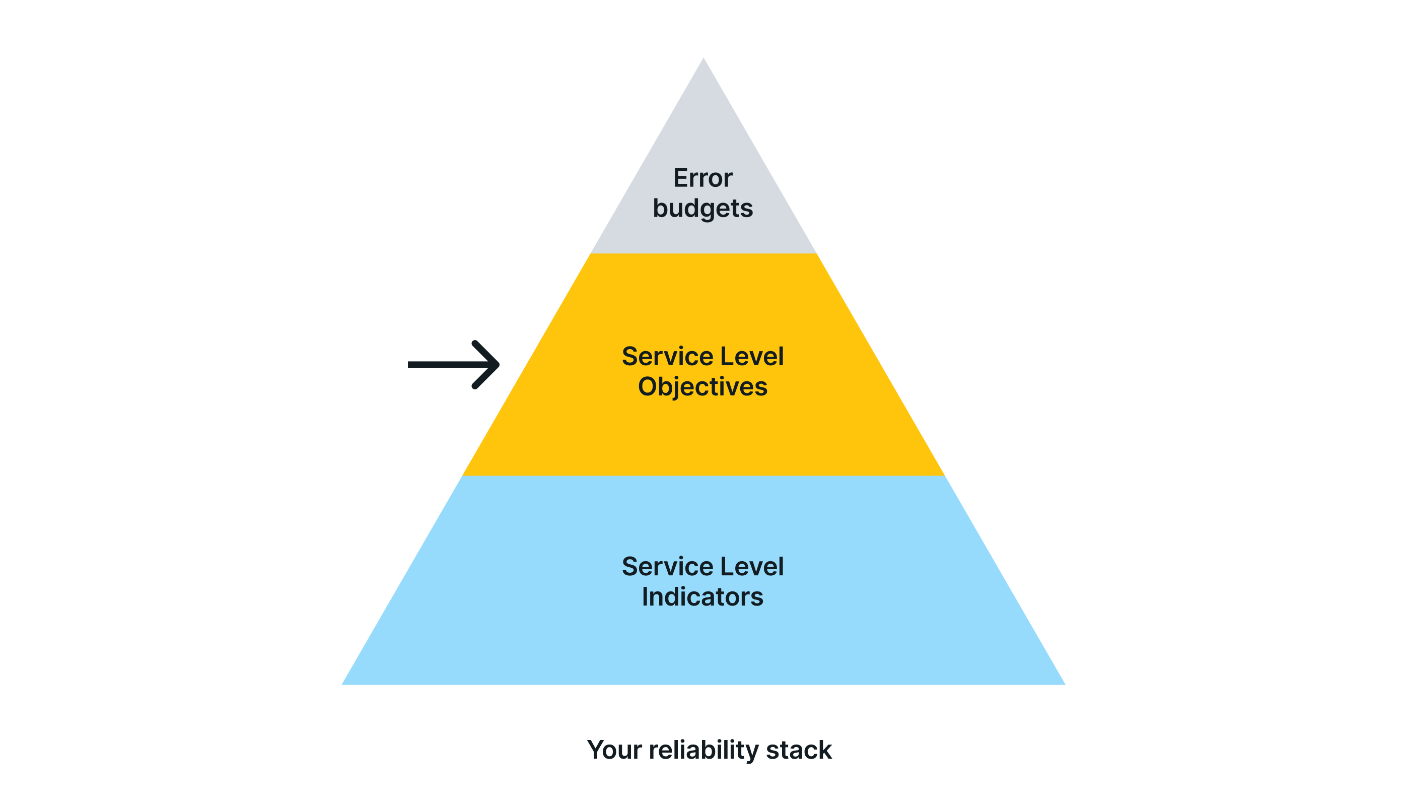 Service Level Objectives (SLOs) on your reliability stack