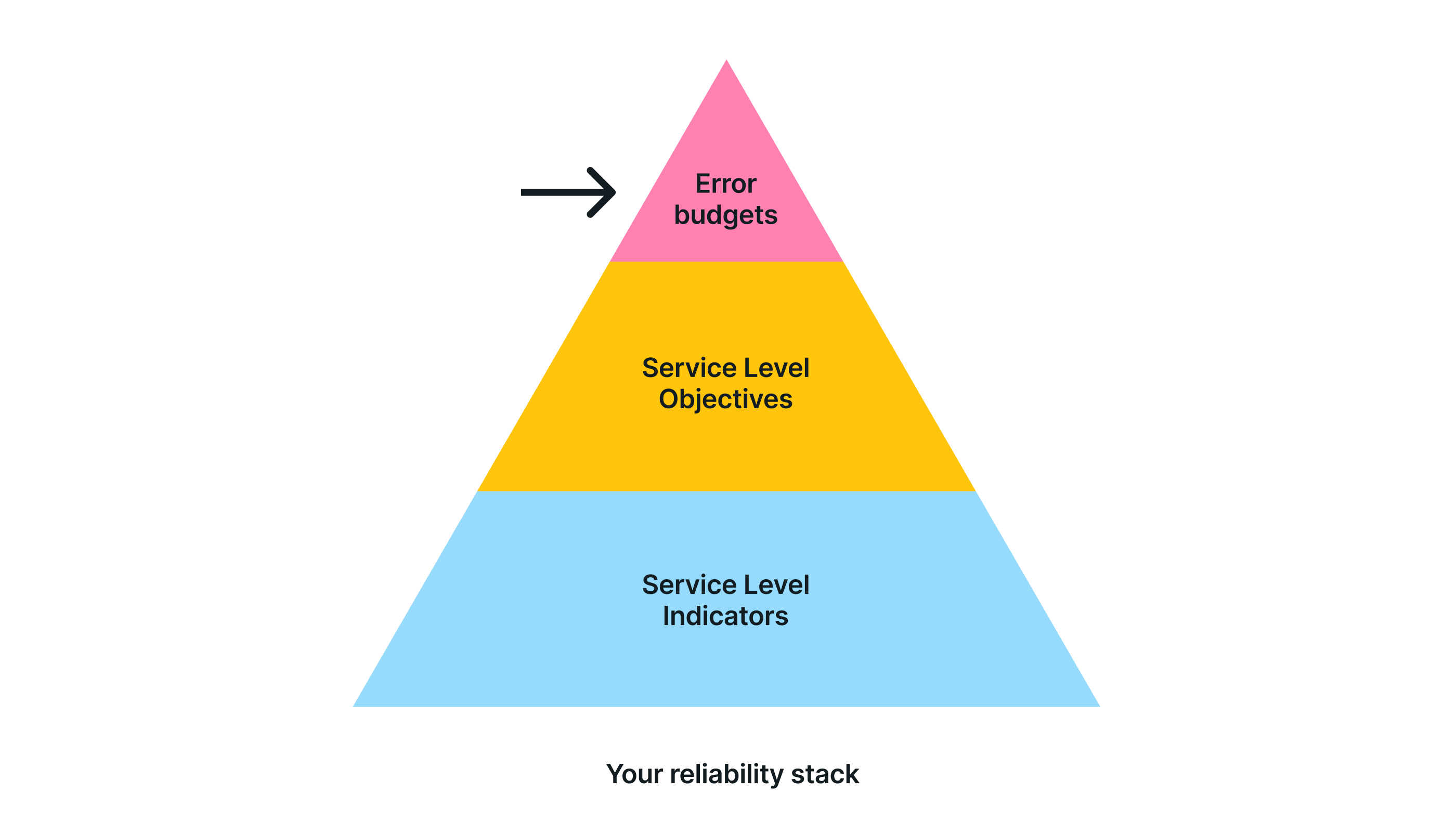 Error Budgets in your reliability stack