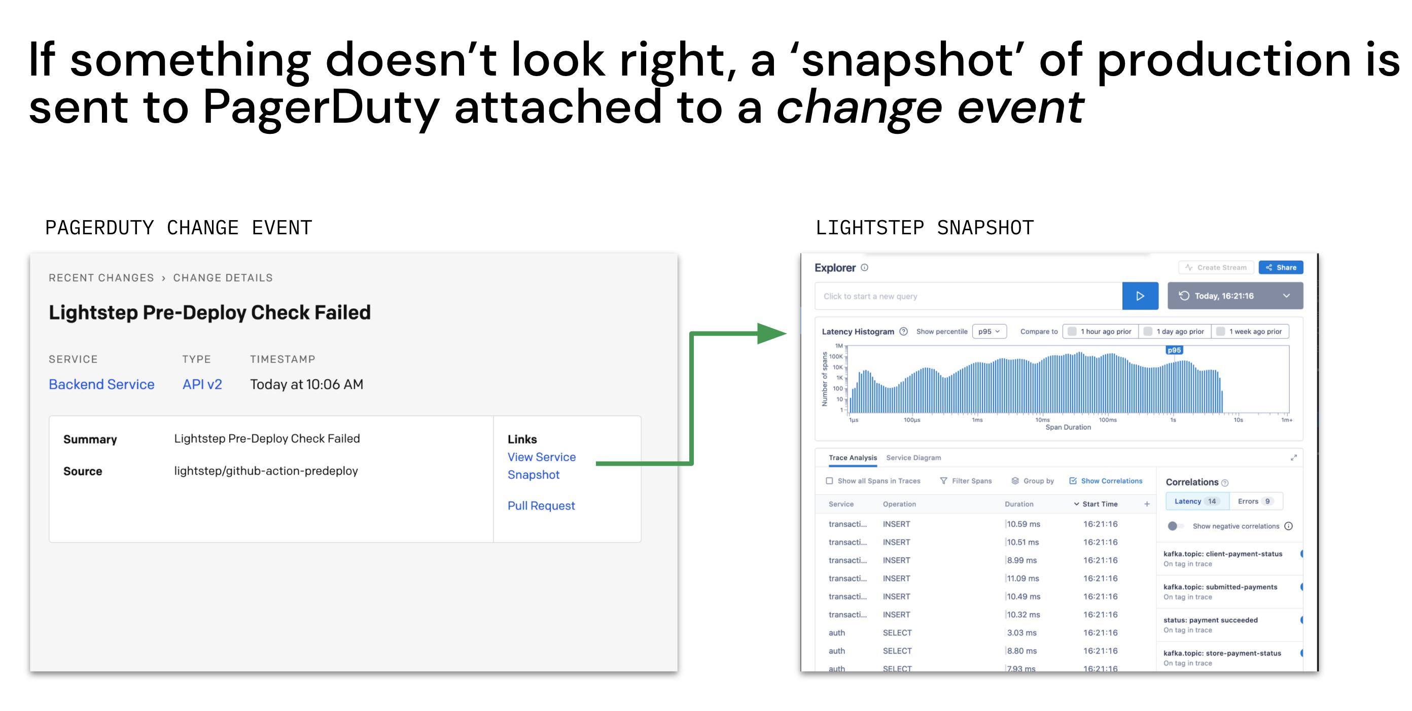 Lightstep GitHub Actions PagerDuty UI