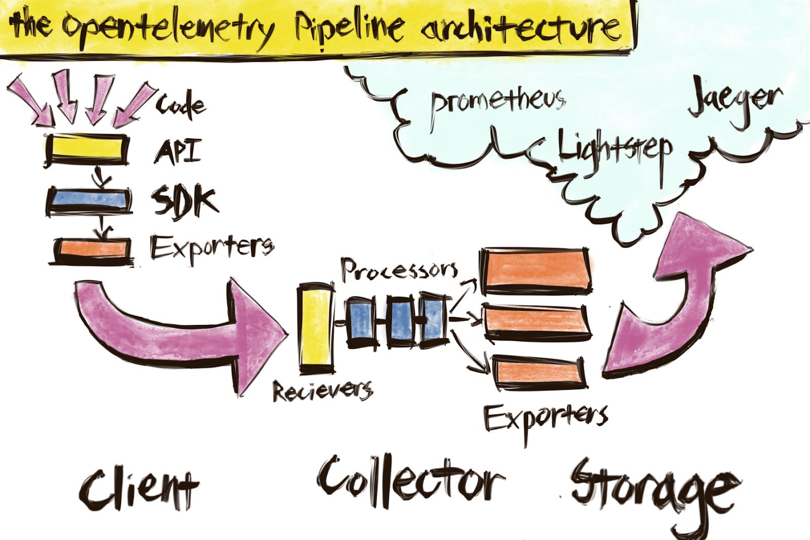 OpenTelemetry Pipeline Architecture