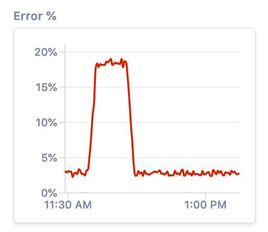 GitHub Actions - Error Percentage