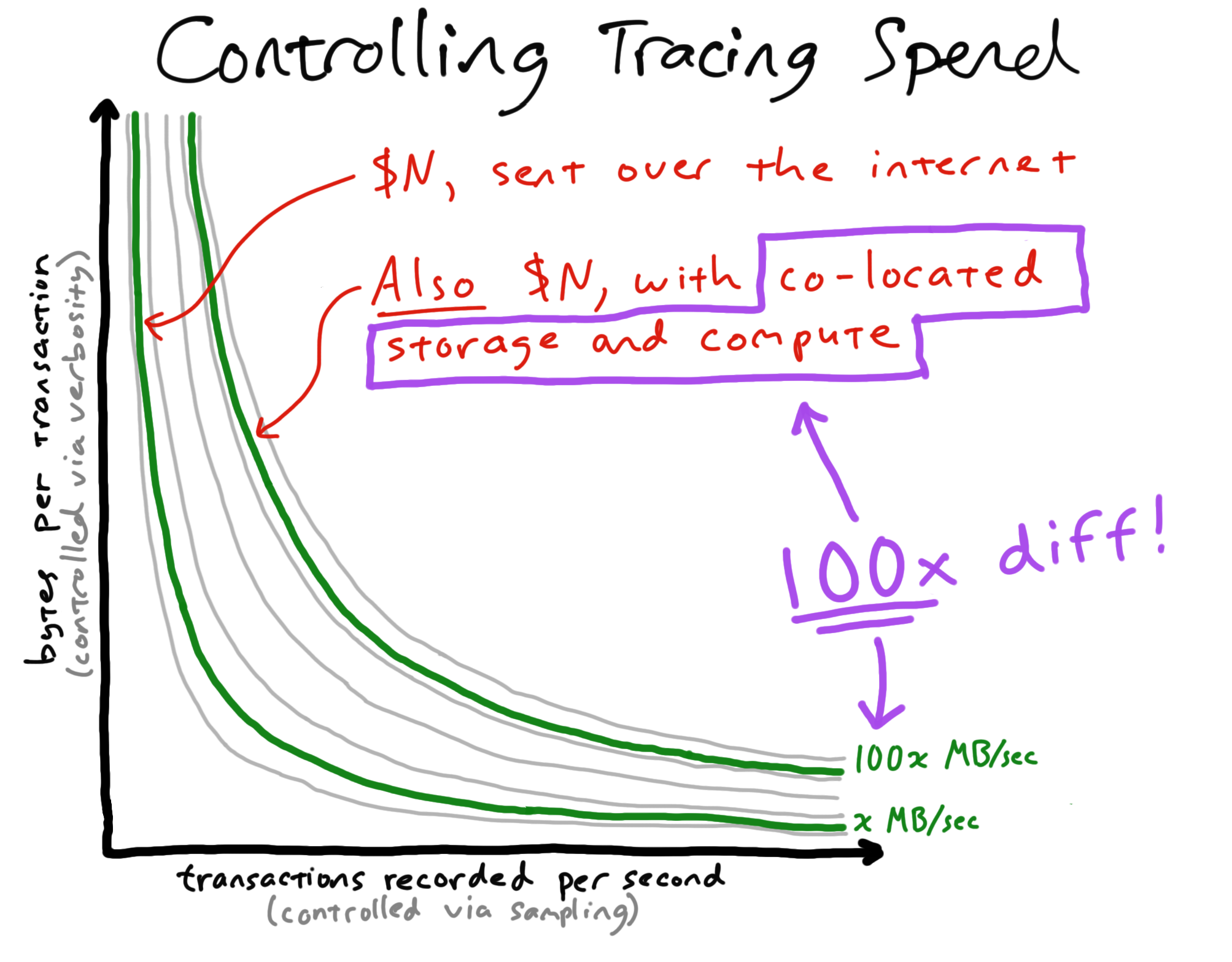 Controlling Tracing Spend
