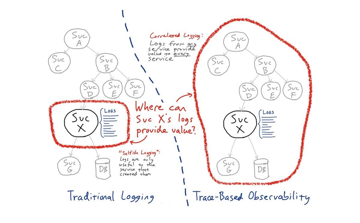 Logging vs Observability