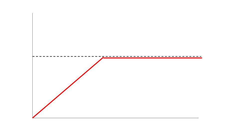 A boring linear graph with a limit.