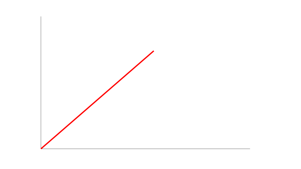 A boring linear graph.