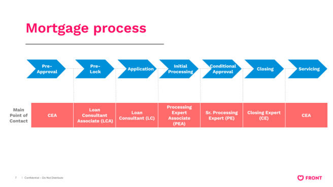 Better.com Mortgage Process