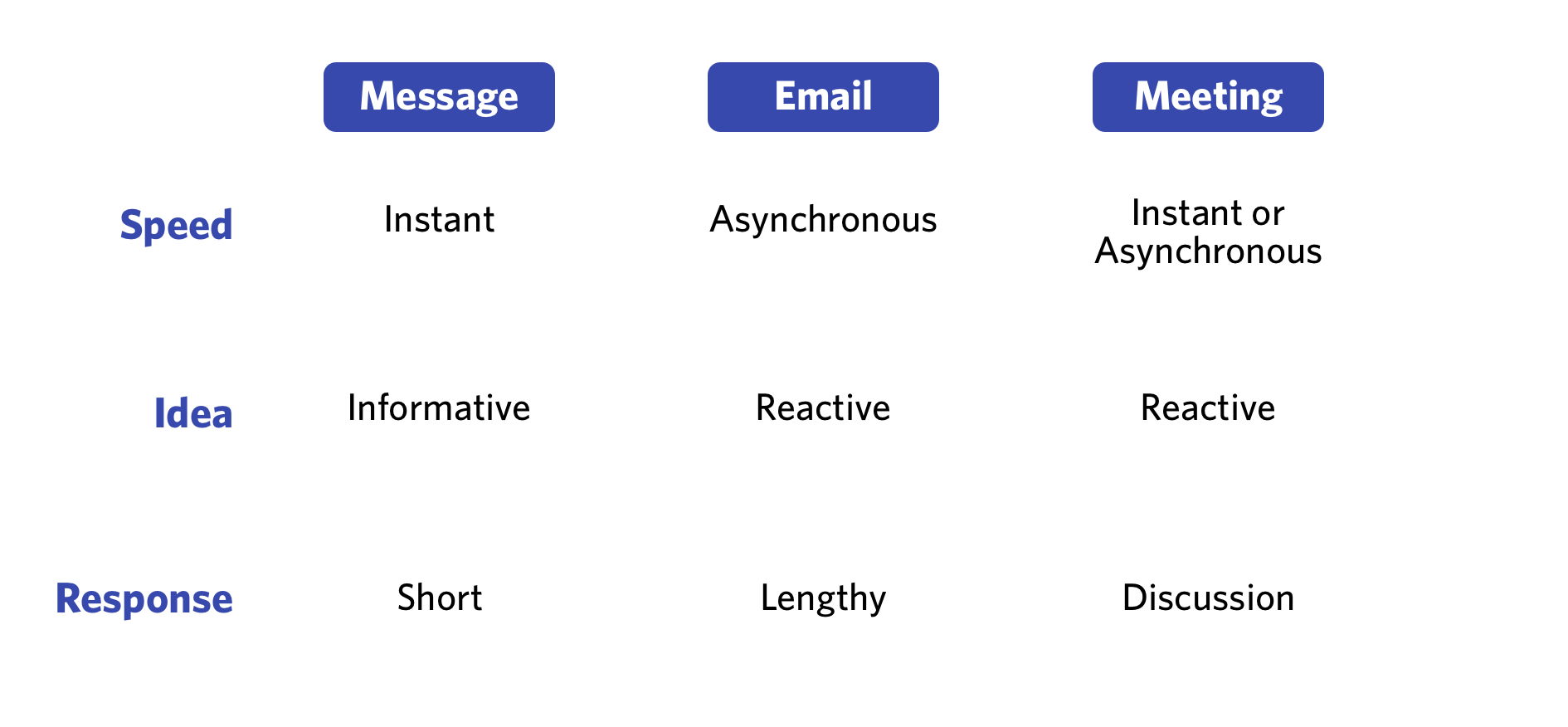 A 3x3 table for deciding which messaging channel to use.