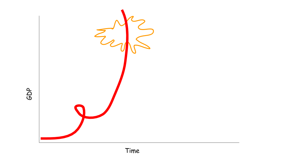 An artist's rendering of a graph of GDP over Time