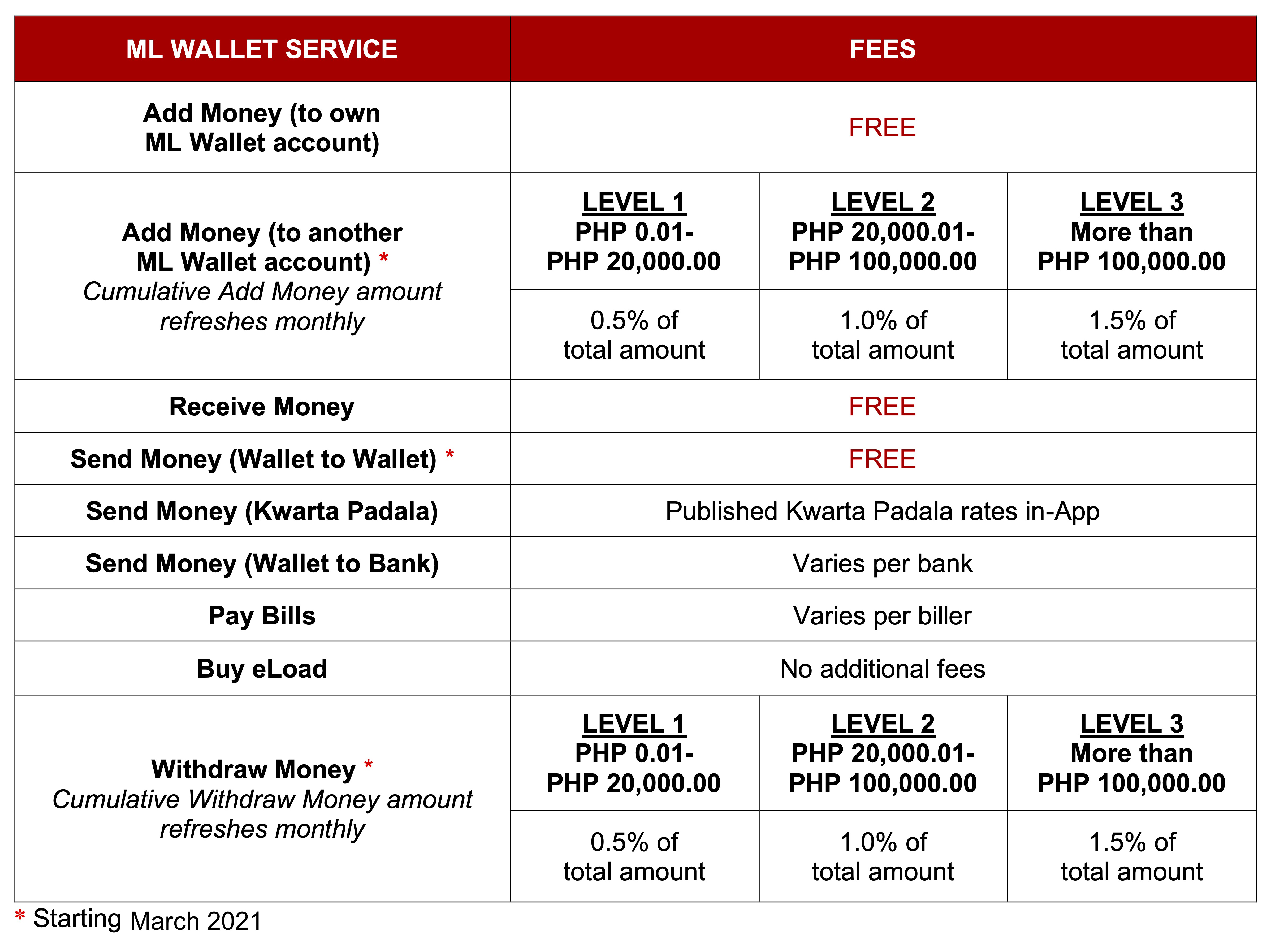 MLW Fees