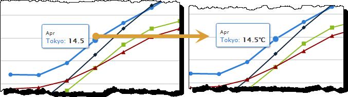 Column or tooltip label change in Highcharts - Tom's Blog