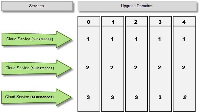 Cloud service upgrade domains