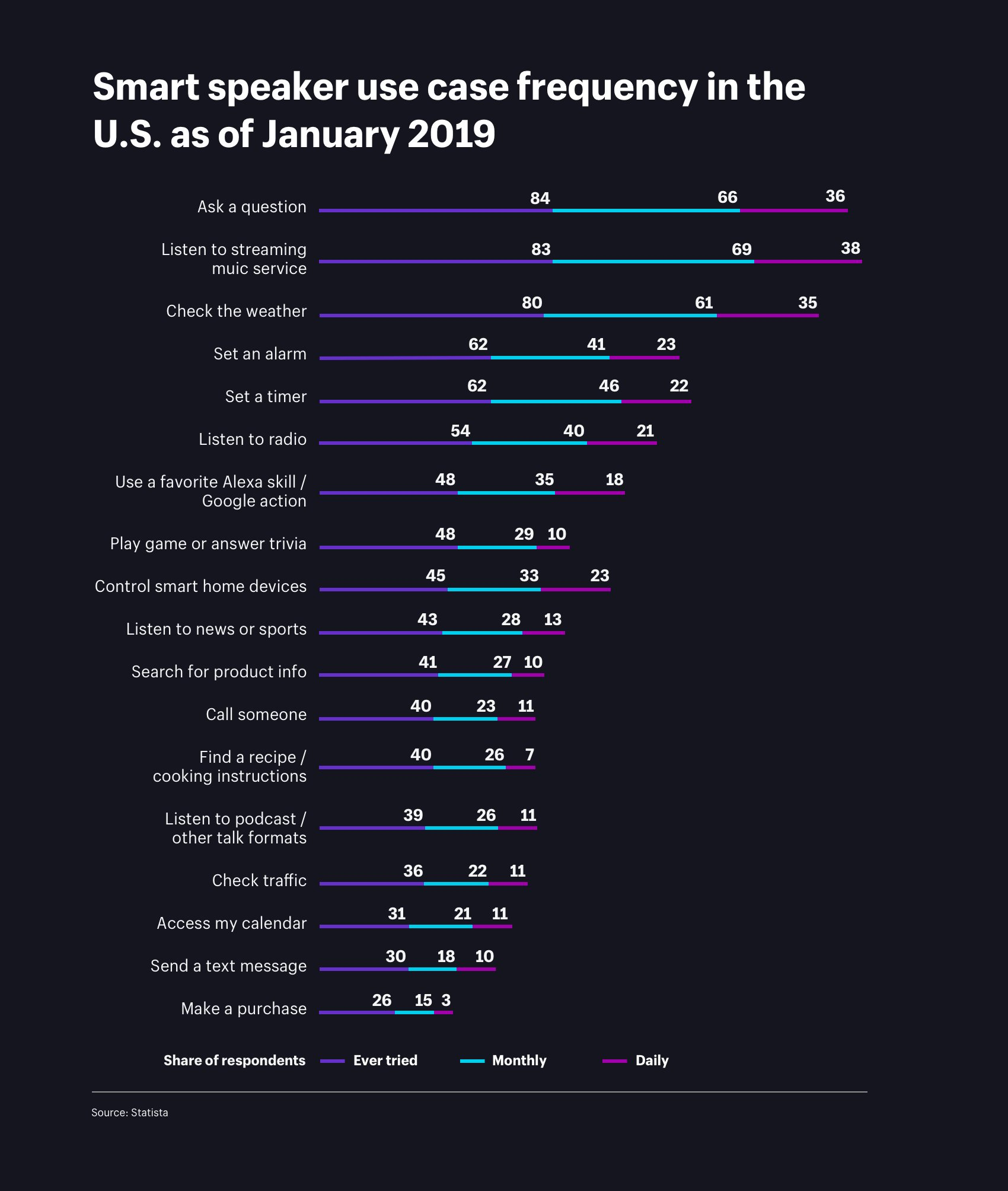 Grafico frequenza domande voice search 2019